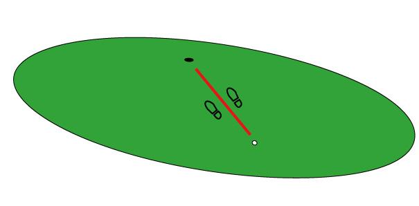 グリーン上で足裏で傾斜を感じる位置の画像