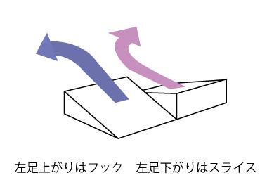 傾斜で曲がる方向の画像