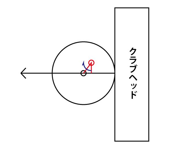 芯のずれたボールを打つ時の回転の画像