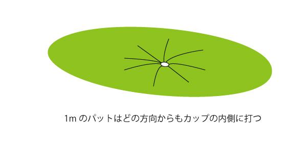 ショートパットの方向の画像