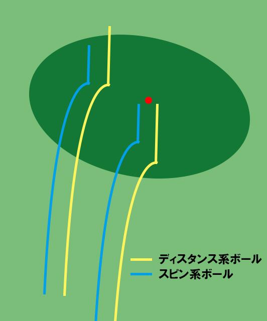 ディスタンス系とスピン系のグリーンでのボールの止まり具合の画像